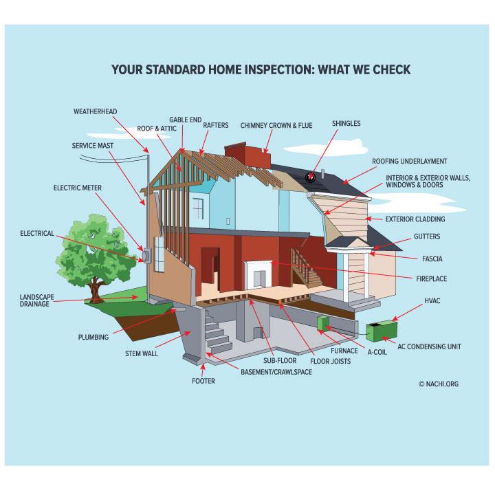 Home Inspection serving Erie Co. PA., Crawford Co. PA., Warren Co. PA., Venango Co. PA., Astabula Co. OH.